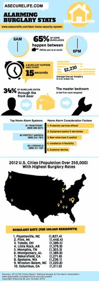 ASecureLife.com Burglary Statistics Infographic